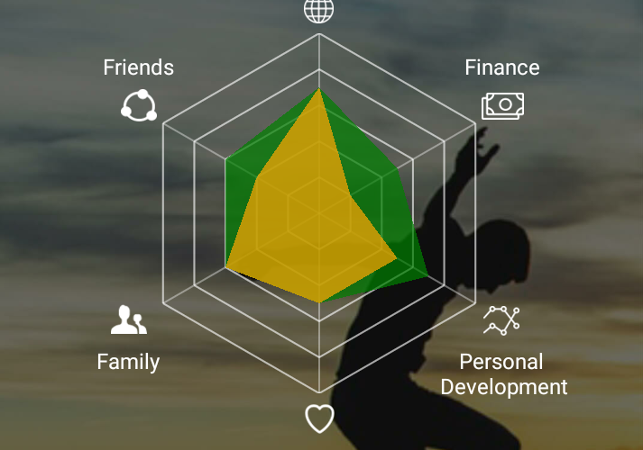Dashboard personal development